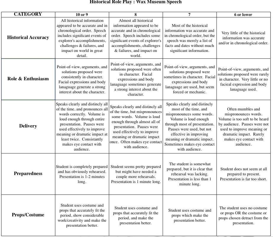 Interior design presentation board rubric, reflection, and examples.